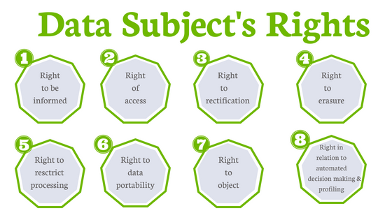 Data Subject's Rights