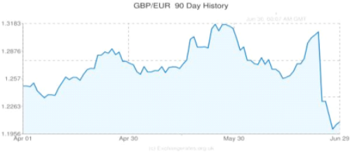 brexit-impact-on-eretailers-currency