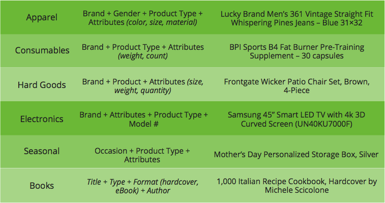Title Structure for Google Shopping