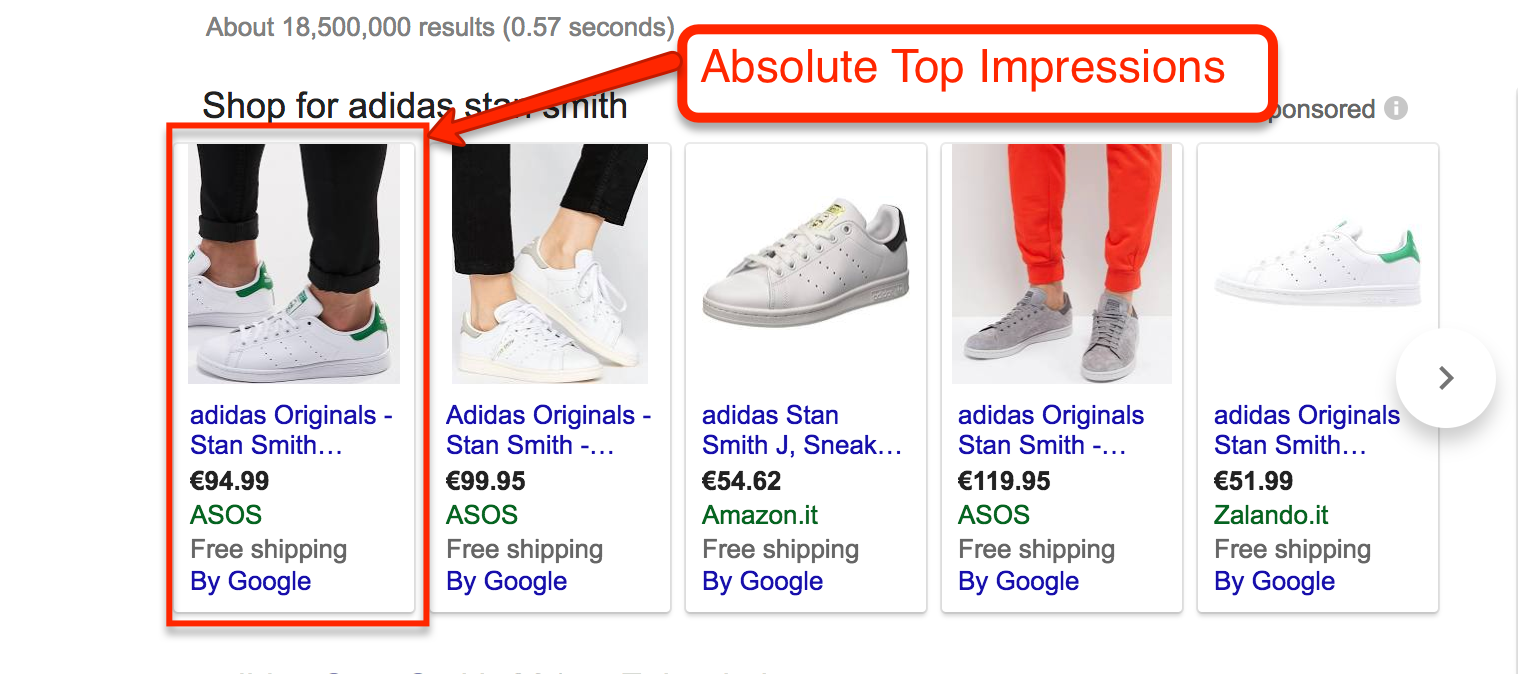 Google Shopping Absolute Top Impression