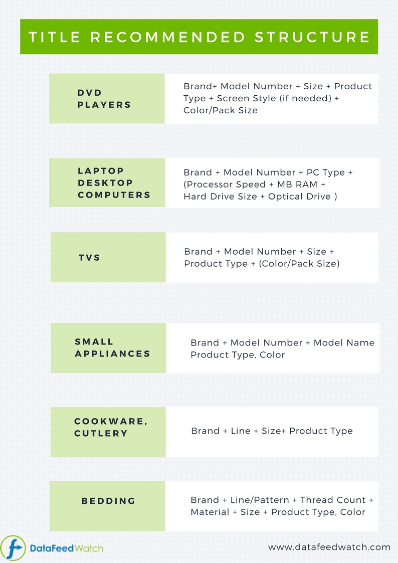 Amazon Product Listing Title Structure