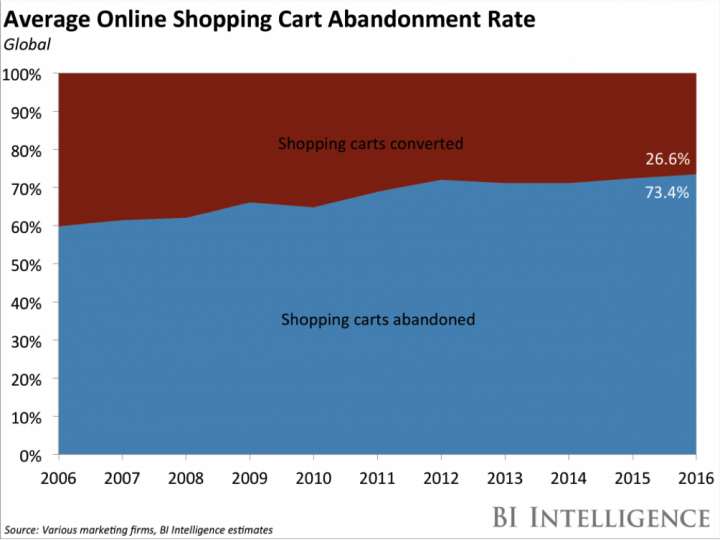 Average Global Online Shopping Cart Abandonment Rate