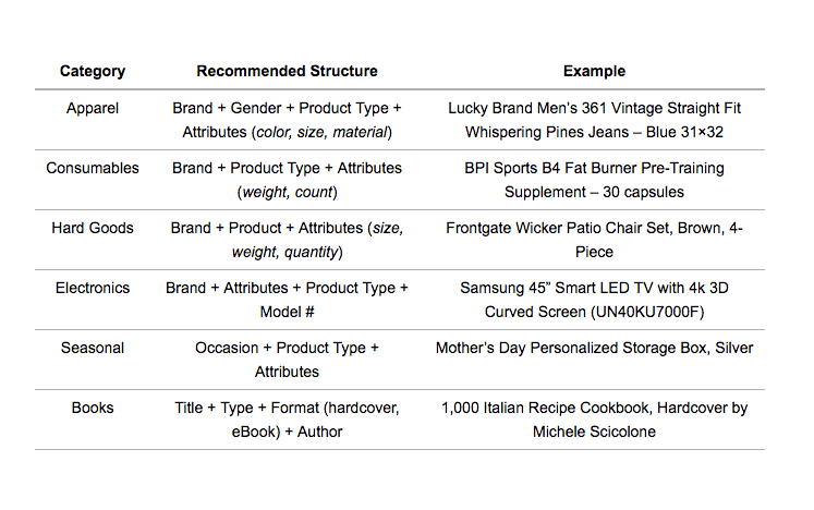 Bing Shopping Campaigns Title Structure