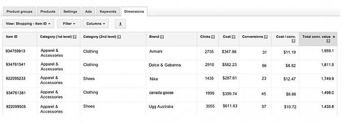 Google AdWords Dimension for Winners