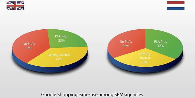 Google Shopping in Europe for Agencies with DataFeedWatch
