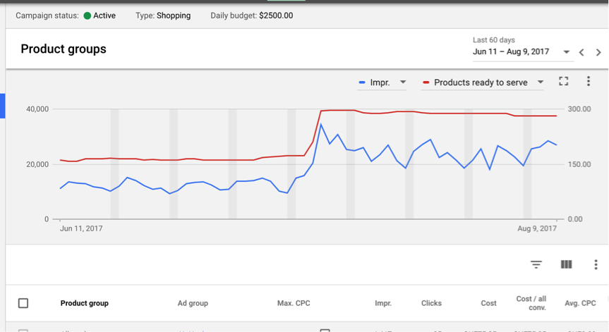 Google Shopping Reporting Top Impressions