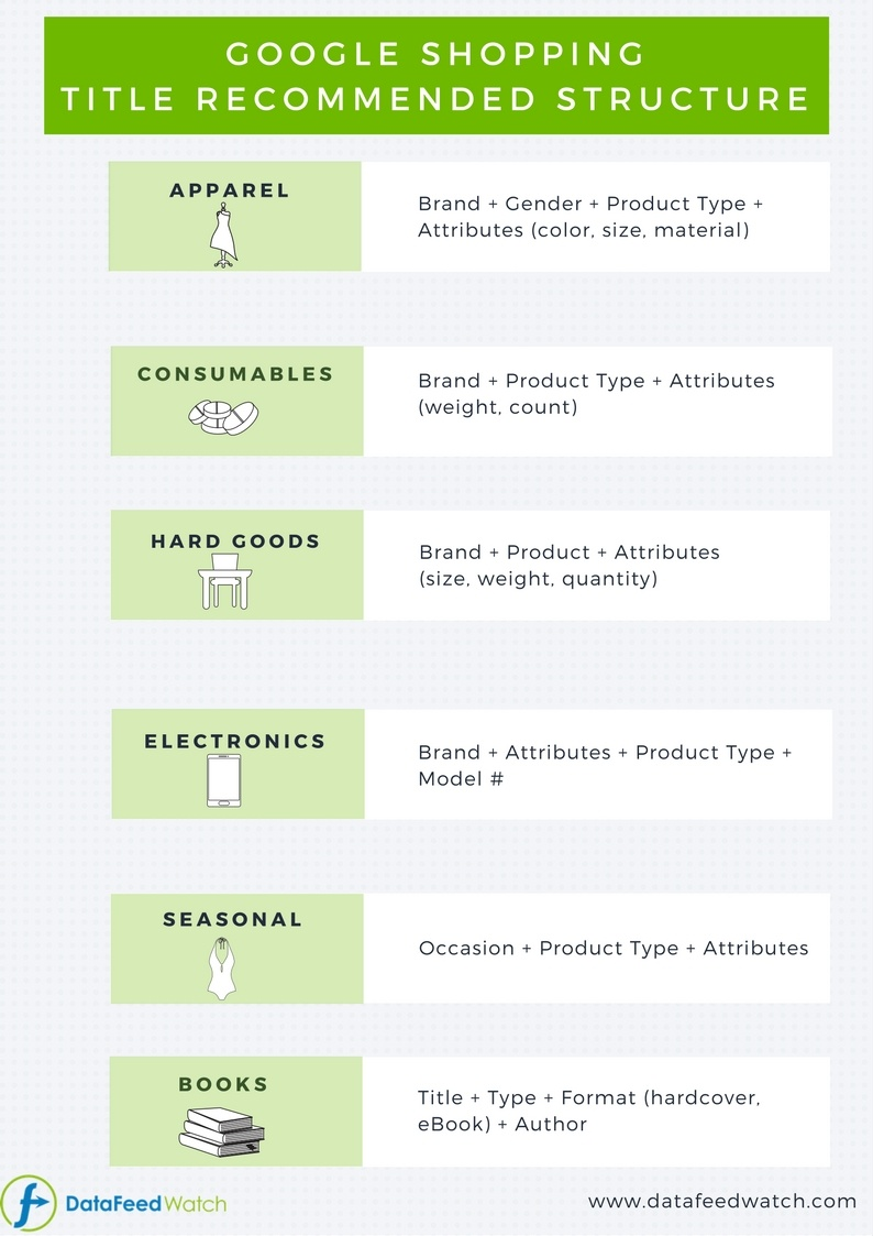 Google Shopping Title Structure