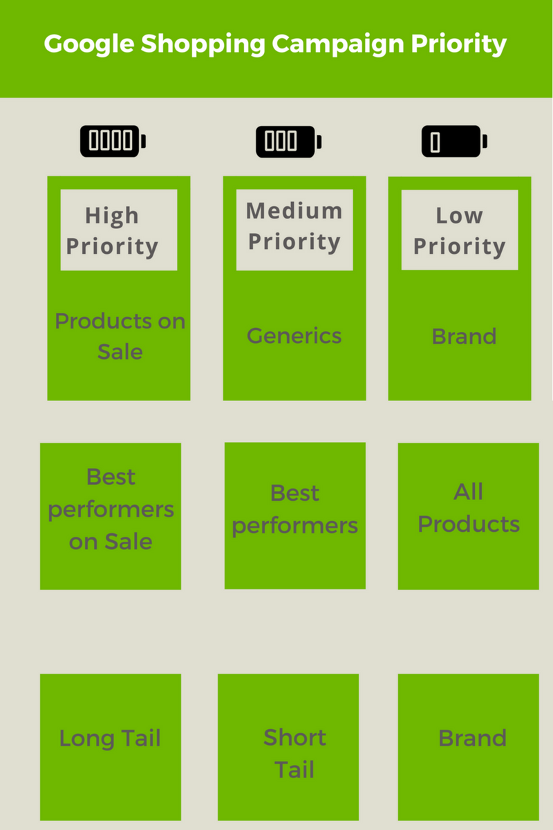 Google Shopping Campaign Priority
