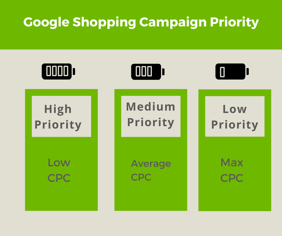 Google Shopping Campaign Priority CPC