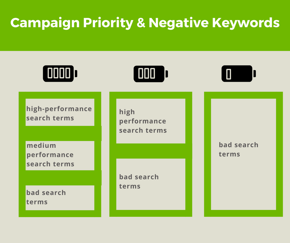 Google Shopping Campaign Priority Negative Keywords