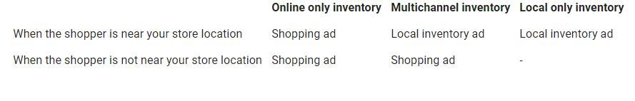 local_inventory_ads_shopping_ads_when_are_they_shown