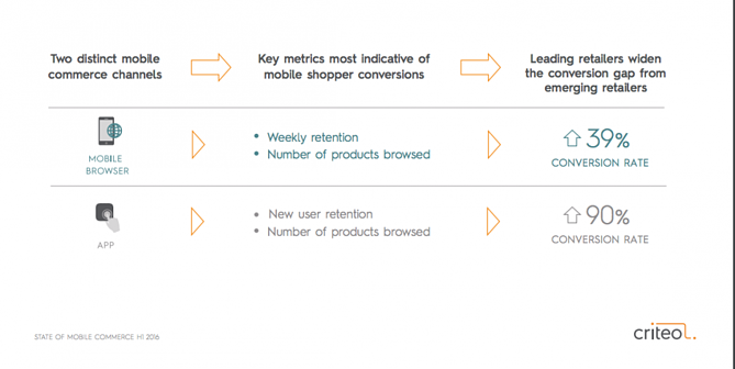 Mobile Shopping Channels