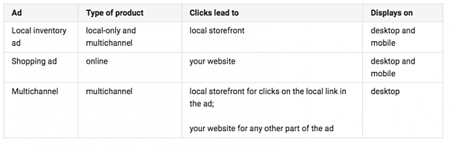 Product Listing Ad vs Local Inventory Ad vs Multichannel Ad