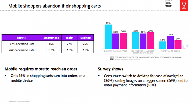 Mobile Shopping Cart Abandonment Rates