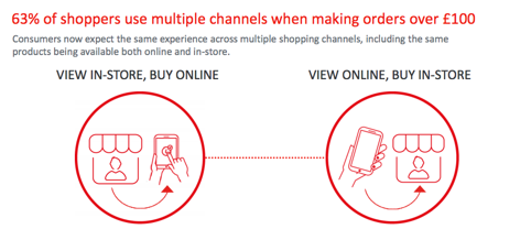 Omnichannel Shopping Preference