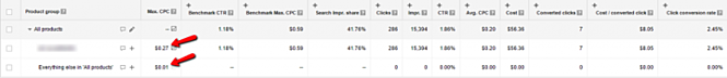 Stucture Google AdWords for Google Shopping Optimization