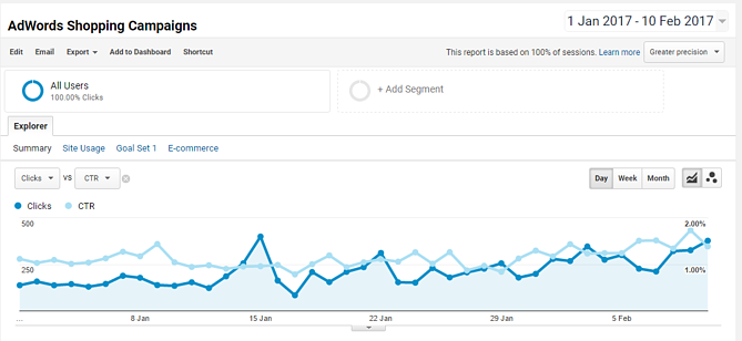 AdWords Title Optimization Results in DataFeedWatch
