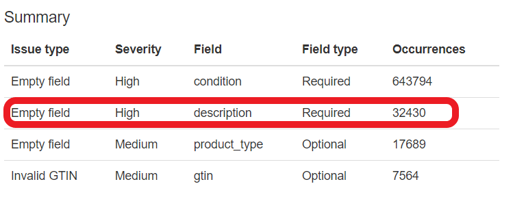 datafeedwatch_google_shopping_feed_review_missing_description