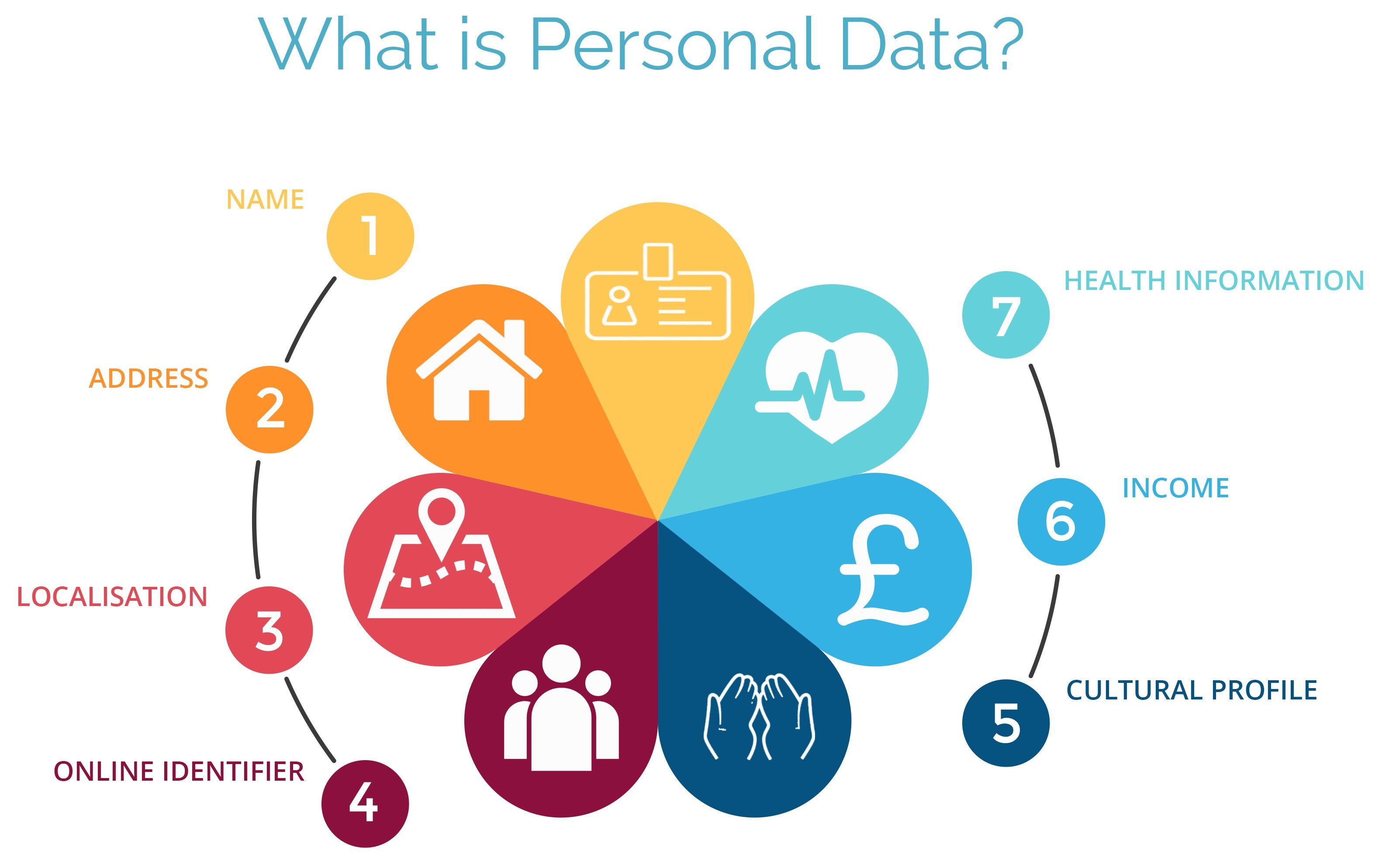what-is-personal-data-graphic