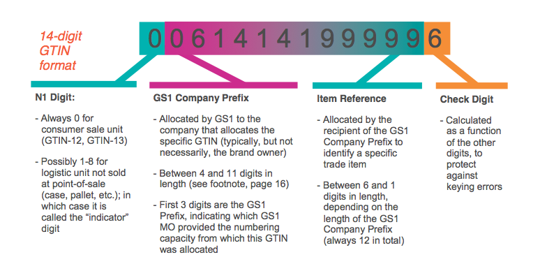 How To Validate Your GTINs in 5 Steps
